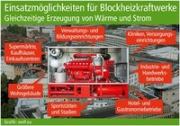 Einsatzmöglichkeiten für Blockheizkraftwerke