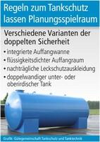Regeln zum Tankschutz lassen Planungsspielraum