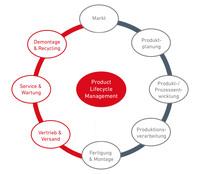 TEKAEF - Experte für Nachhaltigkeitsstrategien und Corporate Social Responsibility (CSR)