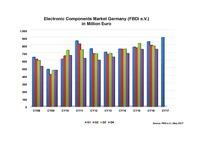 Deutsche Bauelemente-Distribution startet mit Aufwind ins neue Jahr - und mit drohenden Gefahren