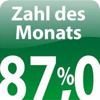 Zahl des Monats: 87 Prozent