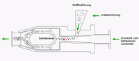 Seitenkanalverdichter - Der Einsatz in Strahlühlen