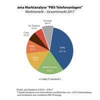PBX-Markt - weiterhin fest in der Hand von TK-Anbietern