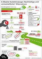 E-Mobilität - die nachhaltige Alternative für Nutzfahrzeuge