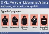Acht Mio. Menschen leiden unter Asthma