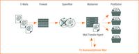 """E-Mail-Ablage digital """"TA BusinessOptimizer Mail"""": revisionssicher und komplett recherchierbar"""