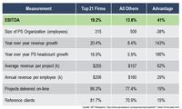 Deltek-Kunden sind führend im Performance-Ranking