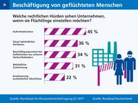 Rechtliche Rahmenbedingungen bremsen Einstellung von Flüchtlingen