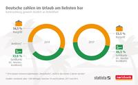 norisbank-Umfrage: Wie zahlen die Deutschen im Urlaub?  Kartennutzung der Deutschen nimmt zu – Bargeld bleibt beliebt