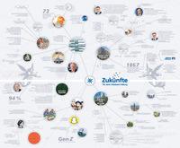 Ein Konzept integrierter Unternehmenskommunikation