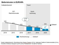 Studie: Preise für E-Autos stagnieren - trotz rasant fallender Batteriekosten