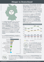 Infografik der AGRAVIS zum Thema Dünger in Deutschland
