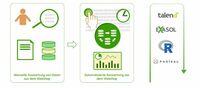 mayato realisiert automatisierte Warenkorbanalysen