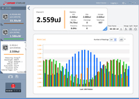 Lasermesstechnik: MKS präsentiert Ophir StarLab 3.30