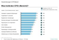 Horváth-Studie: Der digitale Wandel erfordert von CFOs neue Kompetenzen