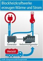 Blockheizkraftwerke erzeugen Wärme und Strom
