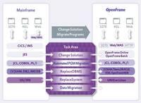 TmaxSoft öffnet den Mainframe für Open Systems