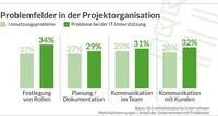Projektorganisation: Software kann Collaboration fördern!