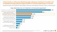 Zuschauer vertrauen Influencern im Internet - Glaubwürdigkeit von Internet-Stars weiter hoch