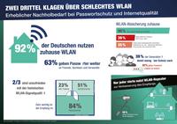 Zwei Drittel der Deutschen klagen über schlechtes WLAN