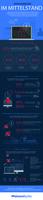 showimage Neue weltweite Studie: Ransomware-Angriffe zwingen KMU zum Stopp ihrer Geschäftsprozesse
