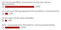 Umfrage: Raus mit dem Diesel?