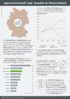 Infografik der AGRAVIS zum Thema Agrarwirtschaft in Deutschland