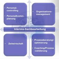 Bei Outsourcing von Business Prozessen auf Qualität achten!