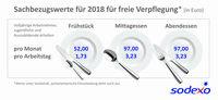Sachbezugswert für Verpflegung steigt 2018 auf 3,23 Euro
