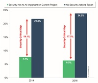 Sicherheit ist kritischer Erfolgsfaktor für Industrie 4.0