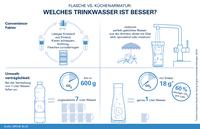 """Im Sommer-Duell: Trinkwasser aus der Flasche oder """"Unbottled Water"""" aus der Küchenarmatur - welches ist besser?"""
