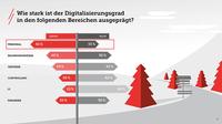 Studie: Digitalisierung in Südwestfalen