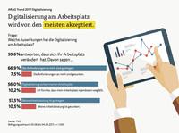 ARAG Trend 2017: Deutsche haben keine Angst vor der Digitalisierung