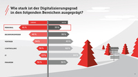 Studie zum digitalen Wandel in Südwestfalen
