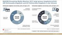 Über 700 Streaming Media-Angebote in der Schweiz