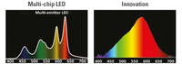 euroLighting liefert LED-Chips mit sonnenlichtähnlichem Spektrum