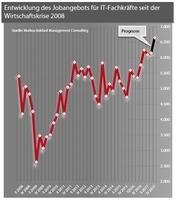 IT-Jobmarkt seit der Wirtschaftskrise 2008