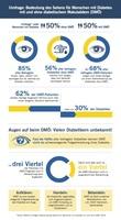 Bedeutung des Sehens für Menschen mit Diabetes:  Aktuelle EMNID-Umfrage zeigt Aufklärungsbedarf über Netzhauterkrankungen bei Menschen mit Diabetes