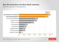 """Der Bankenmarkt im Wandel: Was die Deutschen von ihrer Bank erwarten  Mehrheit sagt """"Nein"""" zu Kontogebühren - Online-Services besonders wichtig"""