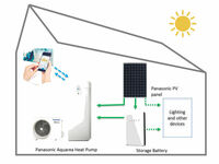 IFA 2017: Panasonic präsentiert autarkes Haus mit intelligentem Energiemanagement