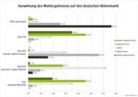 Bundestagswahl 2017: Merkel ist Börsenfavorit