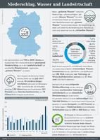 showimage Infografik der AGRAVIS zu Niederschlag, Regen und Landwirtschaft