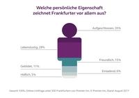 Premier Inn-Umfrage: Frankfurter lieben ihre Stadt