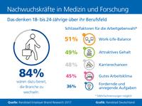 Medizin und Forschung: Nachwuchskräfte offen für Karrierewechsel