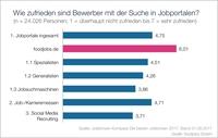 Bewerber-Umfrage des Jobbörsen-Kompass 2017 - foodjobs.de erzielt höchste Weiterempfehlungsrate