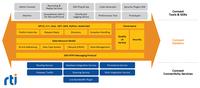 RTI Konnektivitätssoftware für die Gestaltung von IIoT-Systemen von Systemen