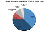 4,3% der Deutschen lassen sich bei der Bundestagswahl durch Werbegeschenke beeinflussen