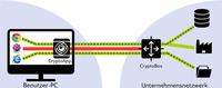CryptoMagic revolutioniert Fernzugriff durch neuartige Technologie ohne VPN
