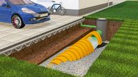 Die richtige Entwässerung für Haus und Grundstück