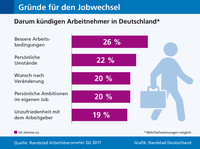 Wie treu sind Deutschlands Arbeitnehmer?